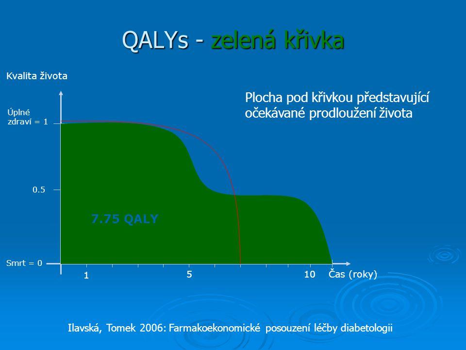 QALYs - zelená křivka Kvalita života. Plocha pod křivkou představující očekávané prodloužení života.