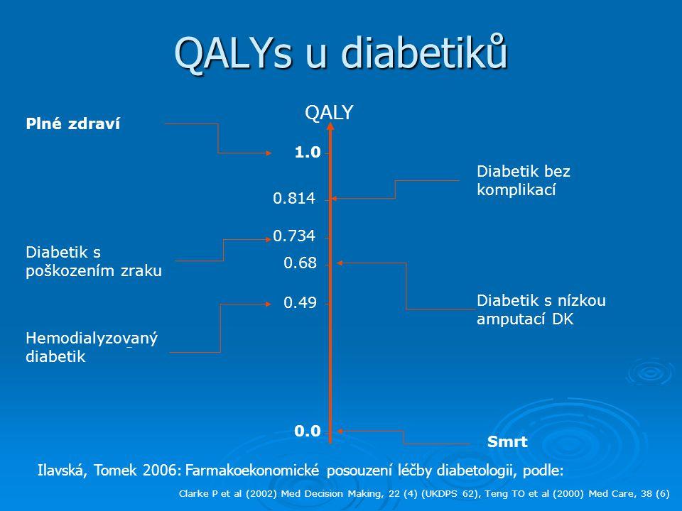 QALYs u diabetiků QALY Plné zdraví 1.0 Diabetik bez komplikací 0.814