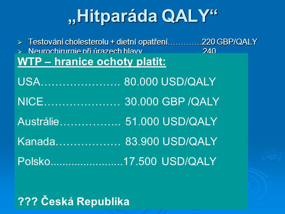 """""""Hitparáda QALY WTP – hranice ochoty platit:"""