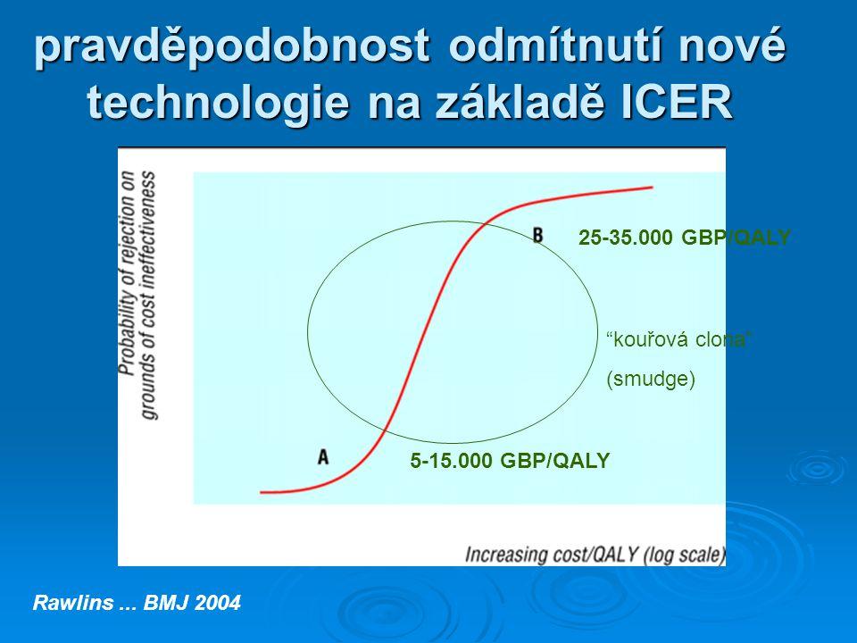 pravděpodobnost odmítnutí nové technologie na základě ICER