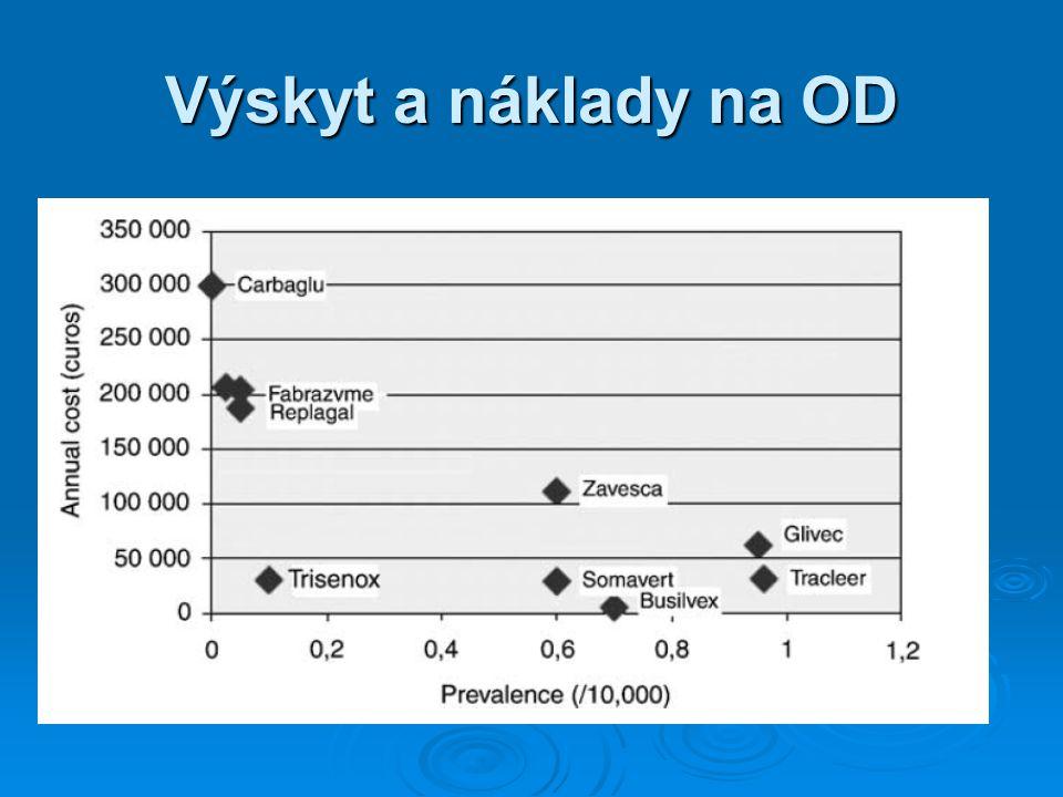 Výskyt a náklady na OD