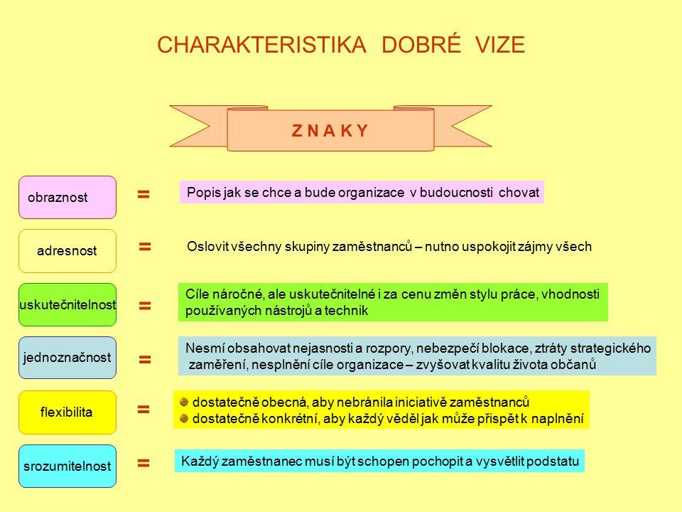 CHARAKTERISTIKA DOBRÉ VIZE