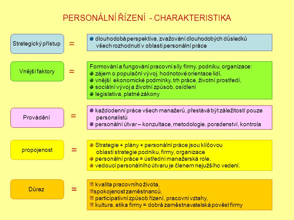 PERSONÁLNÍ ŘÍZENÍ - CHARAKTERISTIKA