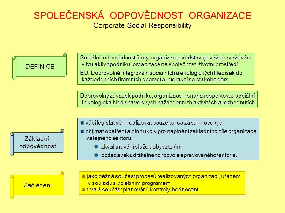 SPOLEČENSKÁ ODPOVĚDNOST ORGANIZACE Corporate Social Responsibility