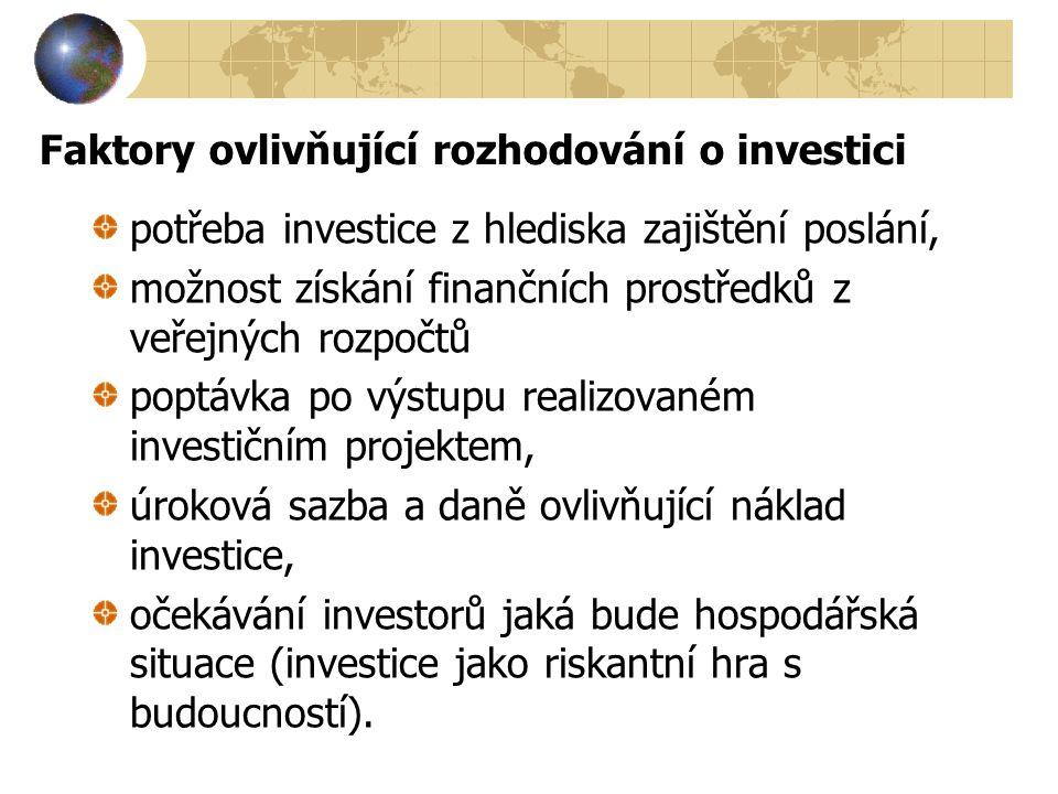 Faktory ovlivňující rozhodování o investici
