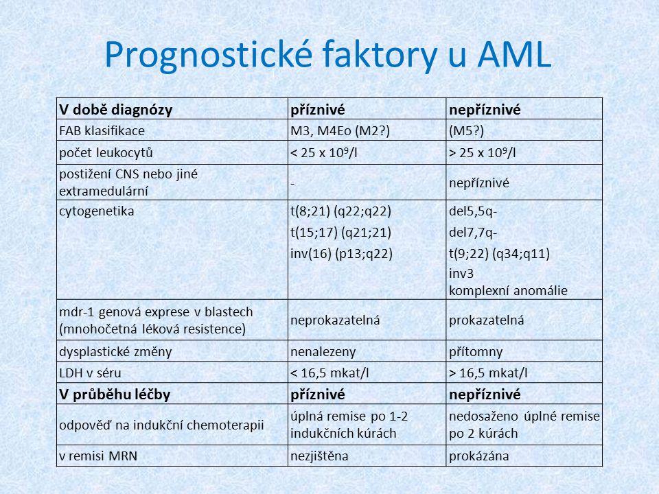 Prognostické faktory u AML