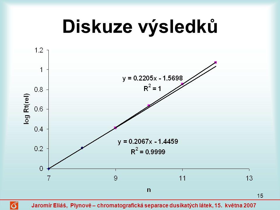 Diskuze výsledků Jaromír Eliáš, Plynově – chromatografická separace dusíkatých látek, 15.