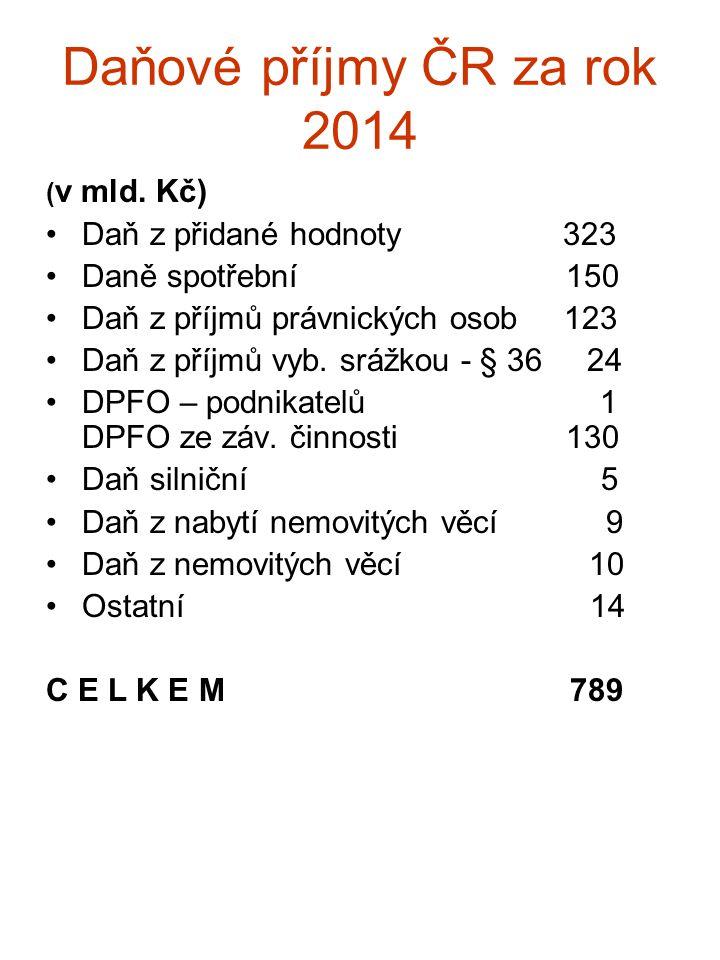 Daňové příjmy ČR za rok 2014 Daň z přidané hodnoty 323