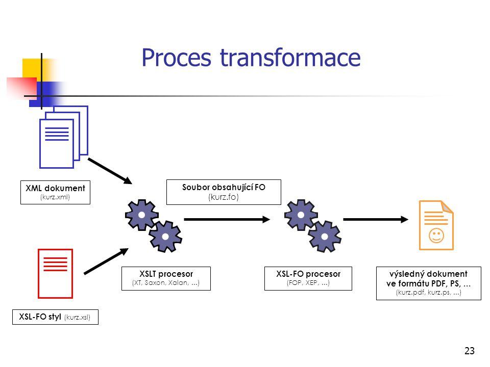 Proces transformace XML dokument Soubor obsahující FO (kurz.fo)