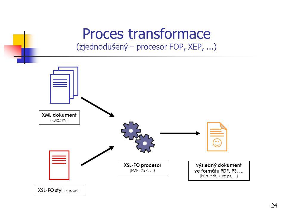 Proces transformace (zjednodušený – procesor FOP, XEP, ...)