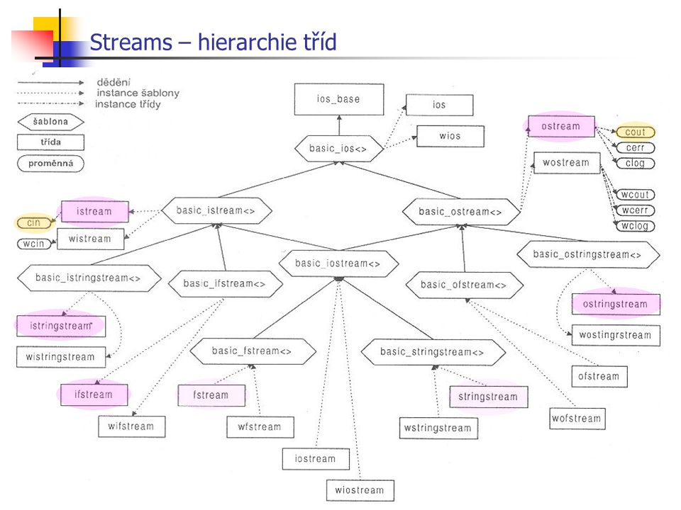 Streams – hierarchie tříd