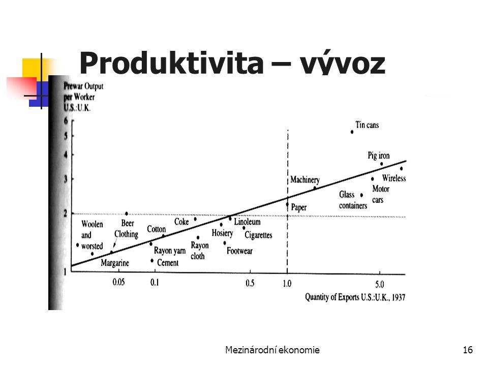 Produktivita – vývoz Mezinárodní ekonomie