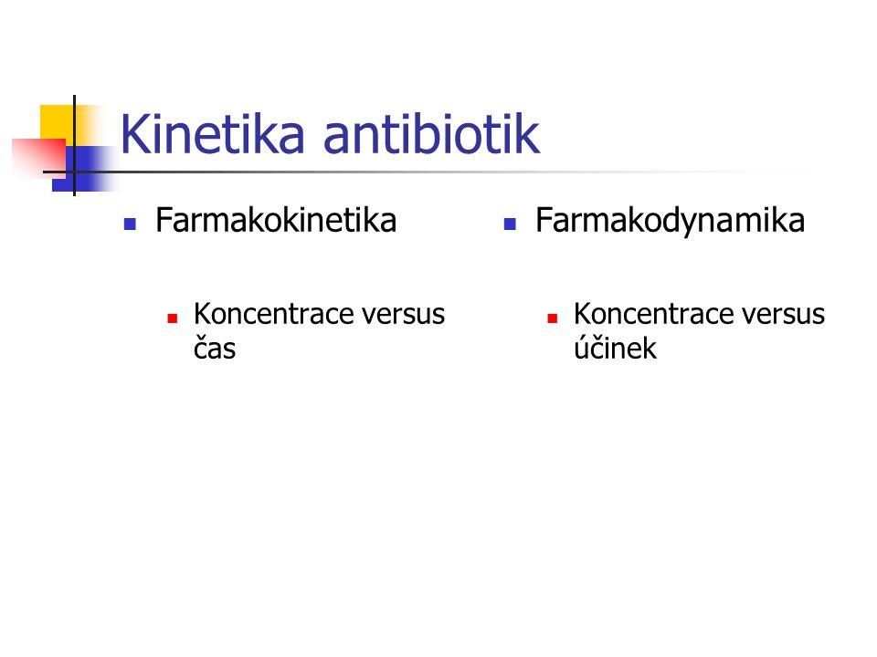 Kinetika antibiotik Farmakokinetika Farmakodynamika