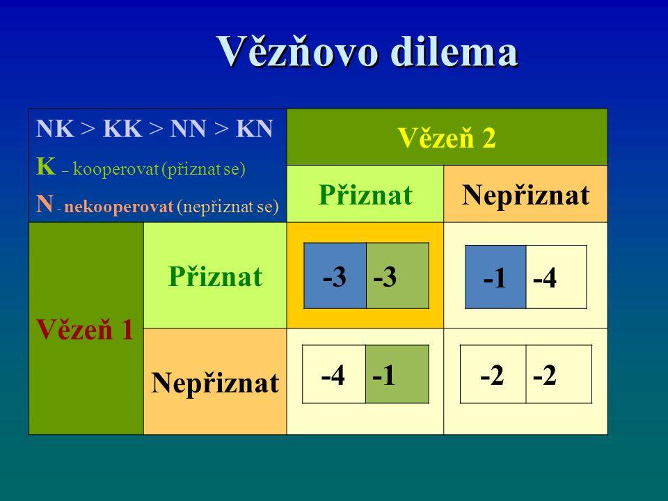 Vězňovo dilema Vězeň 2 Přiznat Nepřiznat Vězeň 1 -3 -1 -4 -4 -1 -2