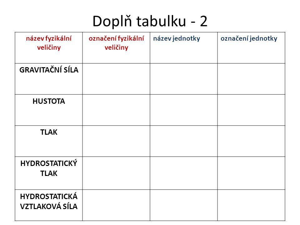 Doplň tabulku - 2 GRAVITAČNÍ SÍLA HUSTOTA TLAK HYDROSTATICKÝ TLAK