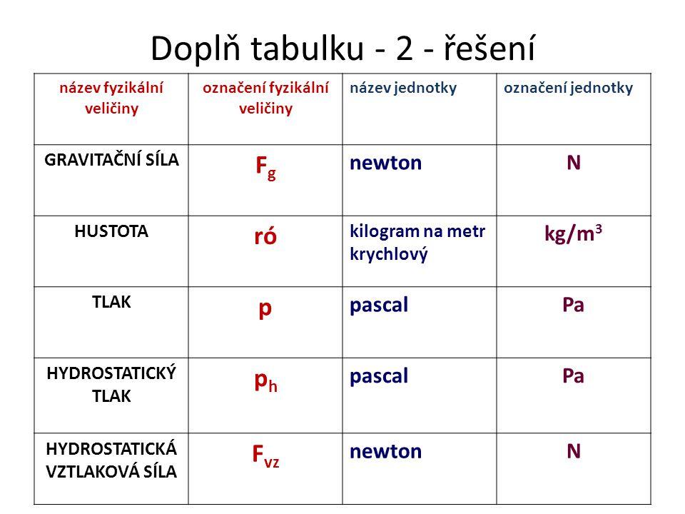 Doplň tabulku - 2 - řešení