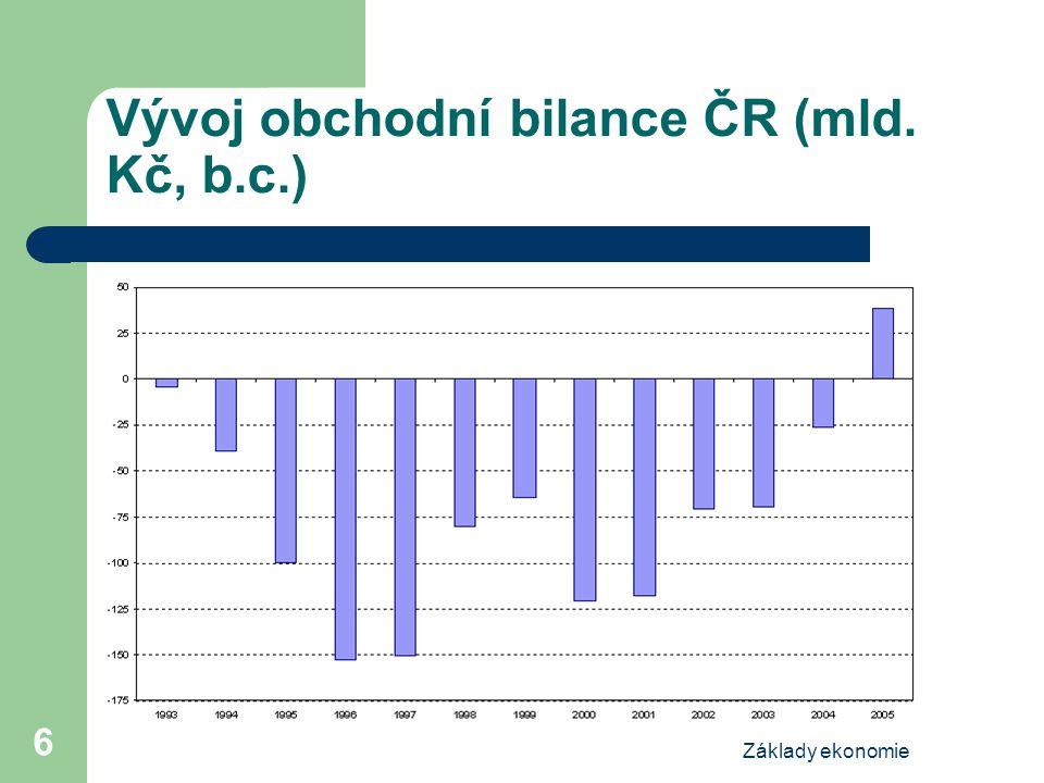 Vývoj obchodní bilance ČR (mld. Kč, b.c.)