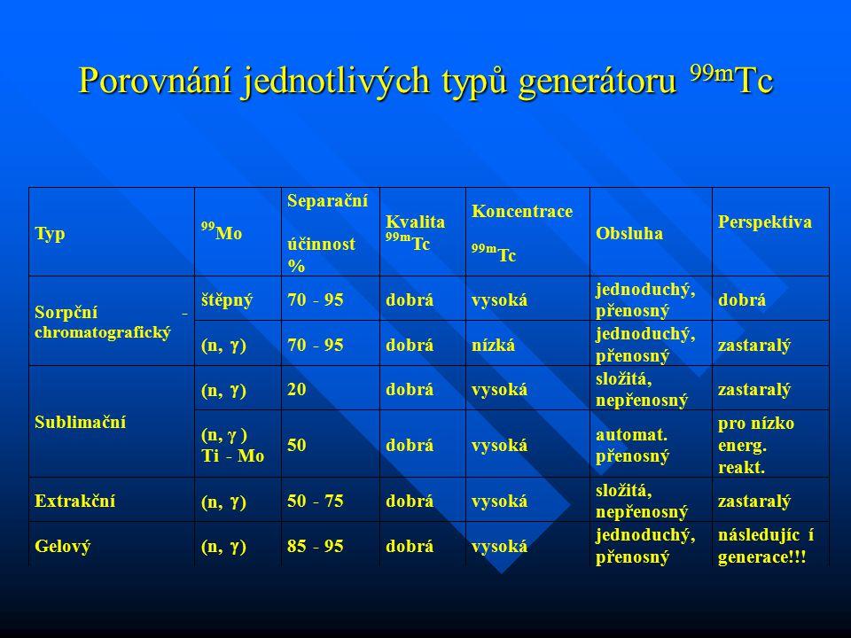 Porovnání jednotlivých typů generátoru 99mTc