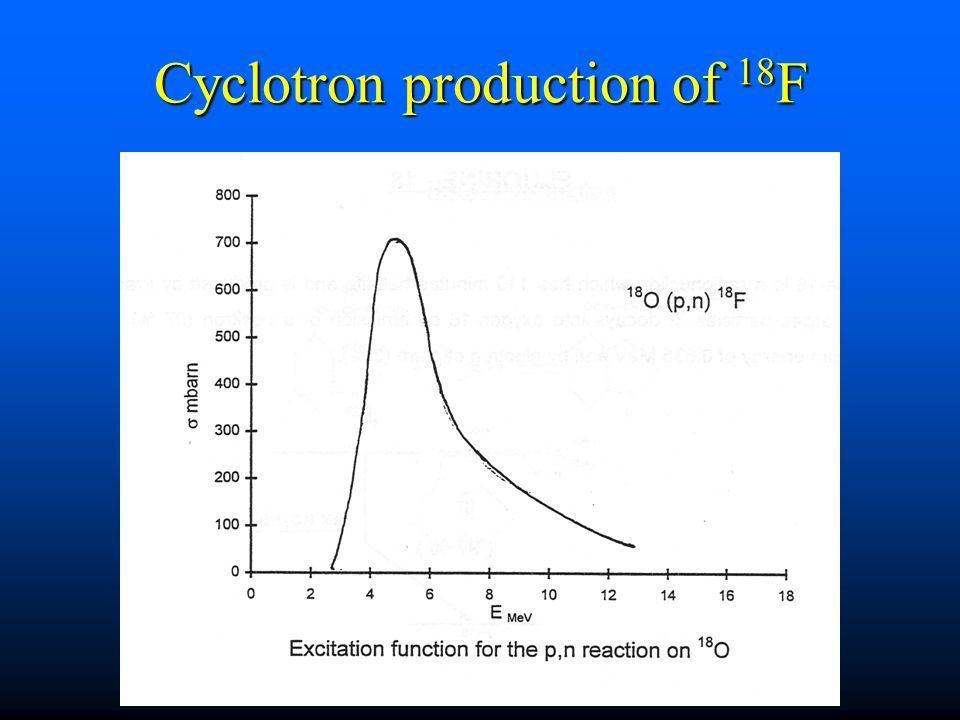 Cyclotron production of 18F