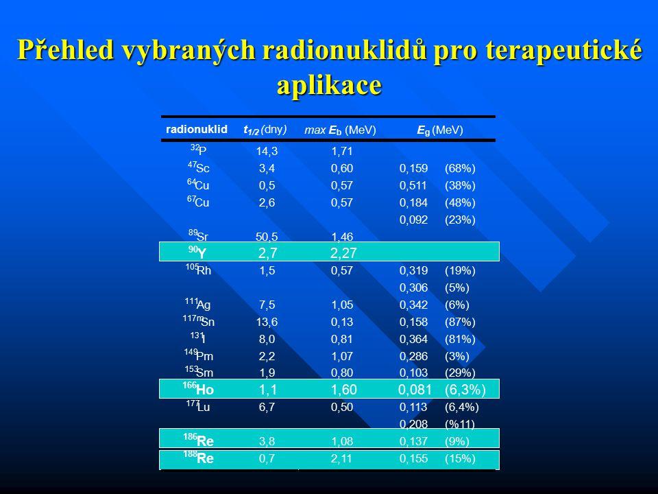 Přehled vybraných radionuklidů proterapeutické aplikace