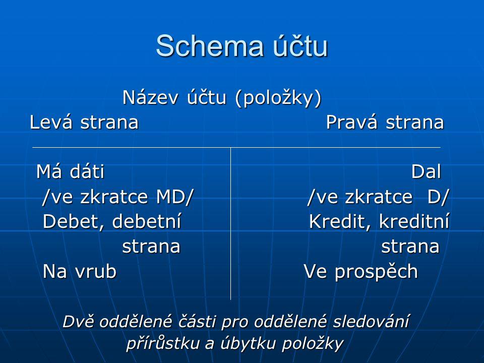 Schema účtu Název účtu (položky) Levá strana Pravá strana Má dáti Dal
