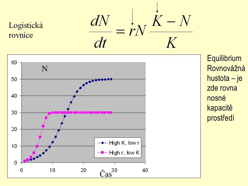 Logistická rovnice Equilibrium Rovnovážná hustota – je zde rovna nosné kapacitě prostředí N Čas