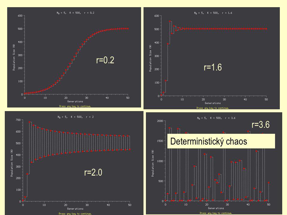 r=0.2 r=1.6 r=3.6 Deterministický chaos r=2.0
