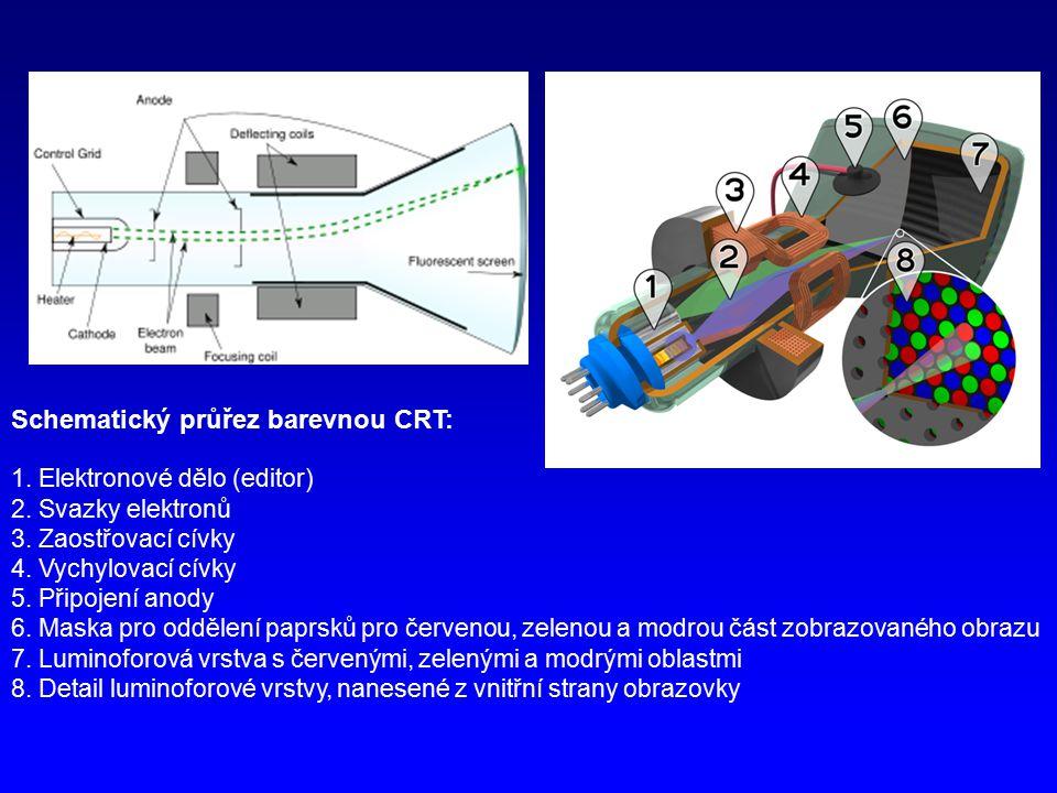 Schematický průřez barevnou CRT: