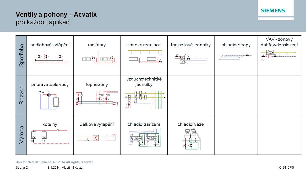 Ventily a pohony – Acvatix pro každou aplikaci