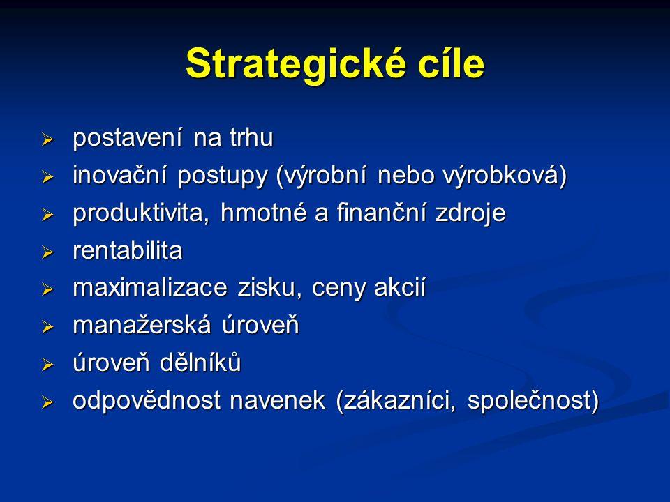 Strategické cíle postavení na trhu