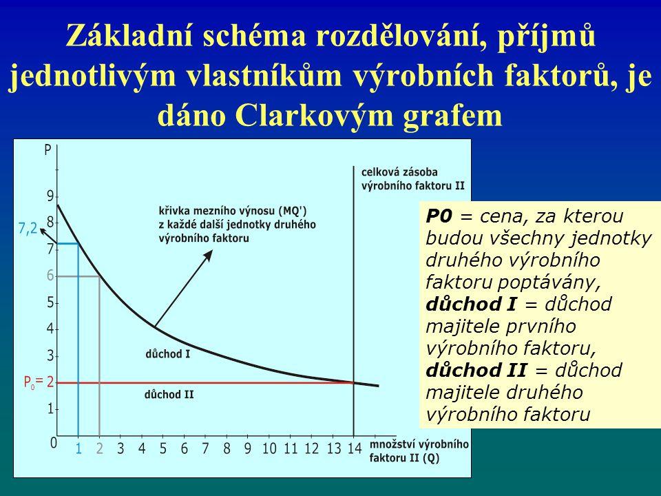 Základní schéma rozdělování, příjmů jednotlivým vlastníkům výrobních faktorů, je dáno Clarkovým grafem