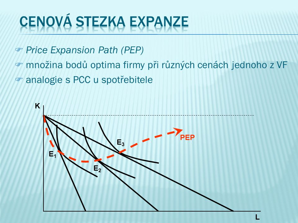 Cenová stezka expanze Price Expansion Path (PEP)