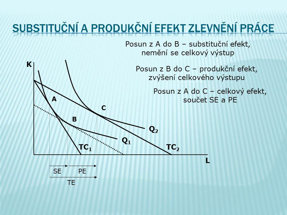 substituční a produkční efekt zlevnění práce