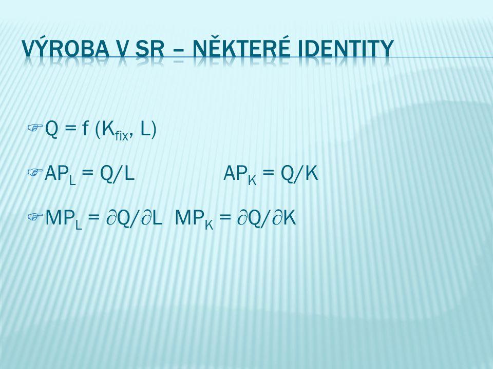 Výroba v SR – některé identity
