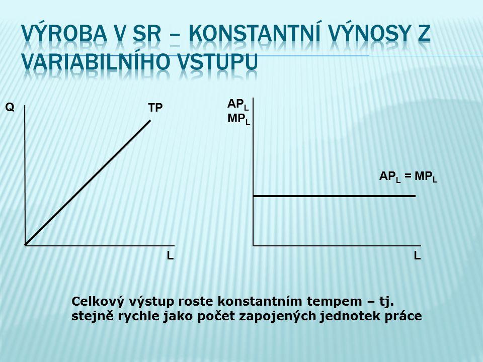 Výroba v SR – konstantní výnosy z variabilního vstupu