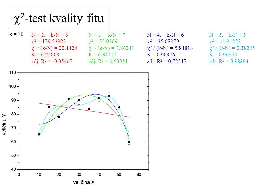 c2-test kvality fitu k = 10 N = 2, k-N = 8 c2 = 179.53923