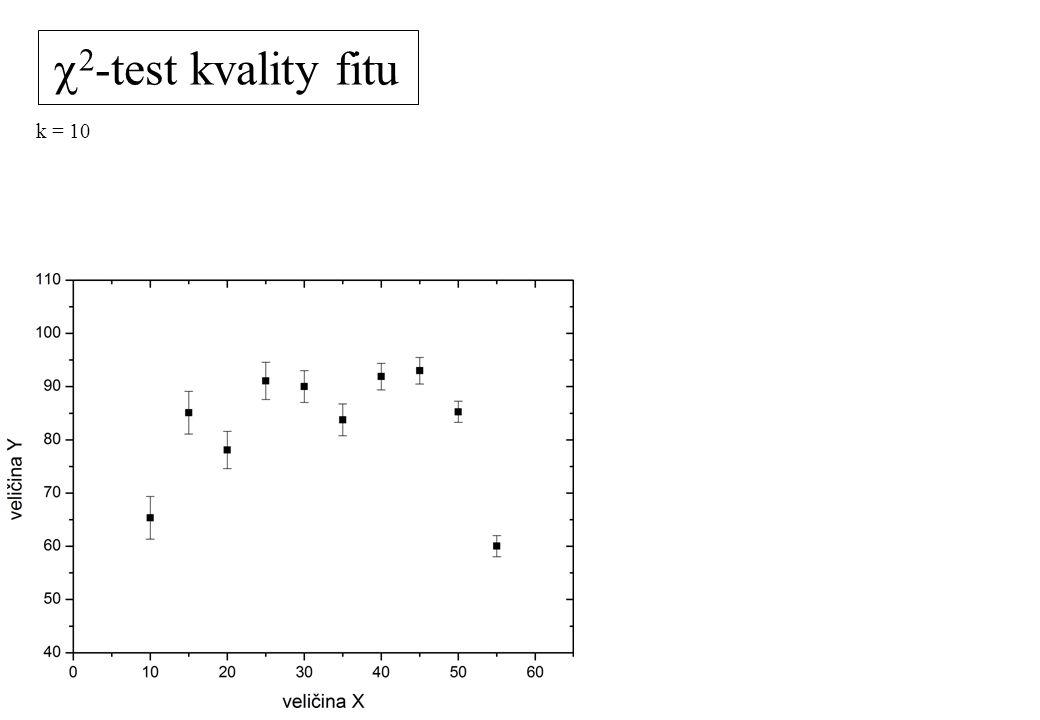 c2-test kvality fitu k = 10