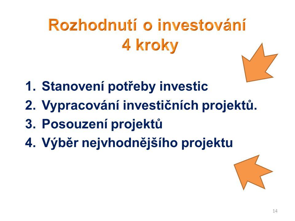 Rozhodnutí o investování
