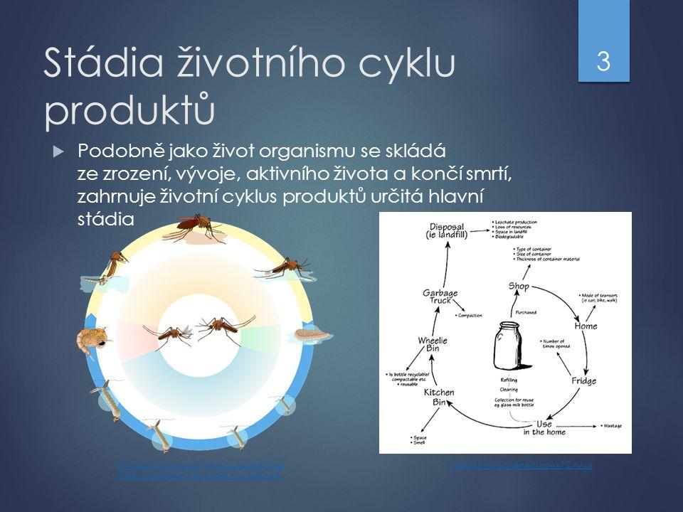 Stádia životního cyklu produktů