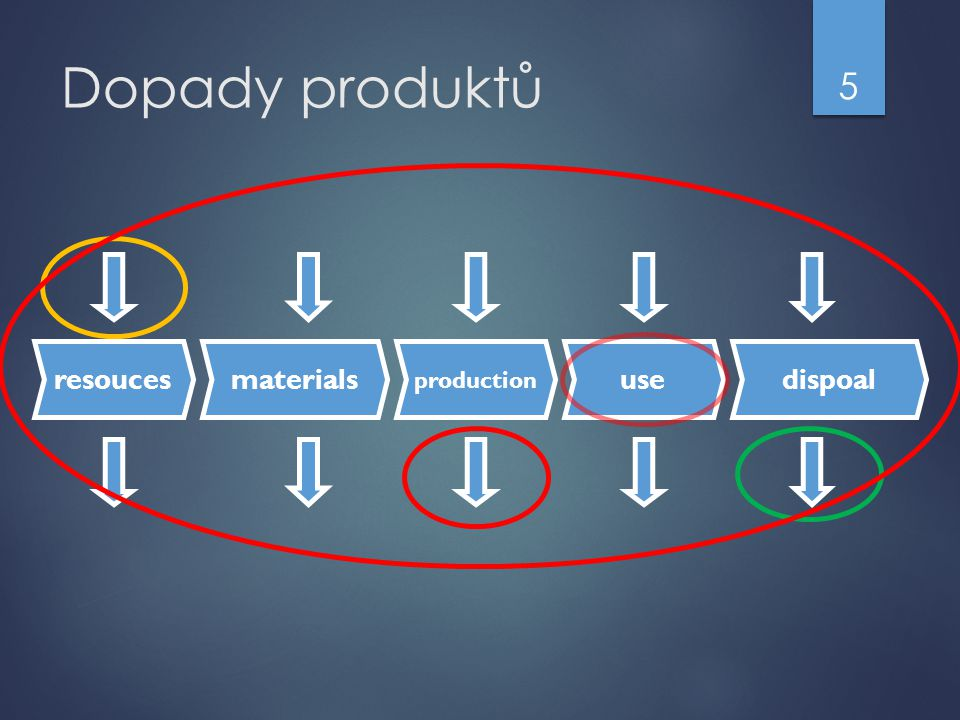 Dopady produktů resouces production use materials dispoal