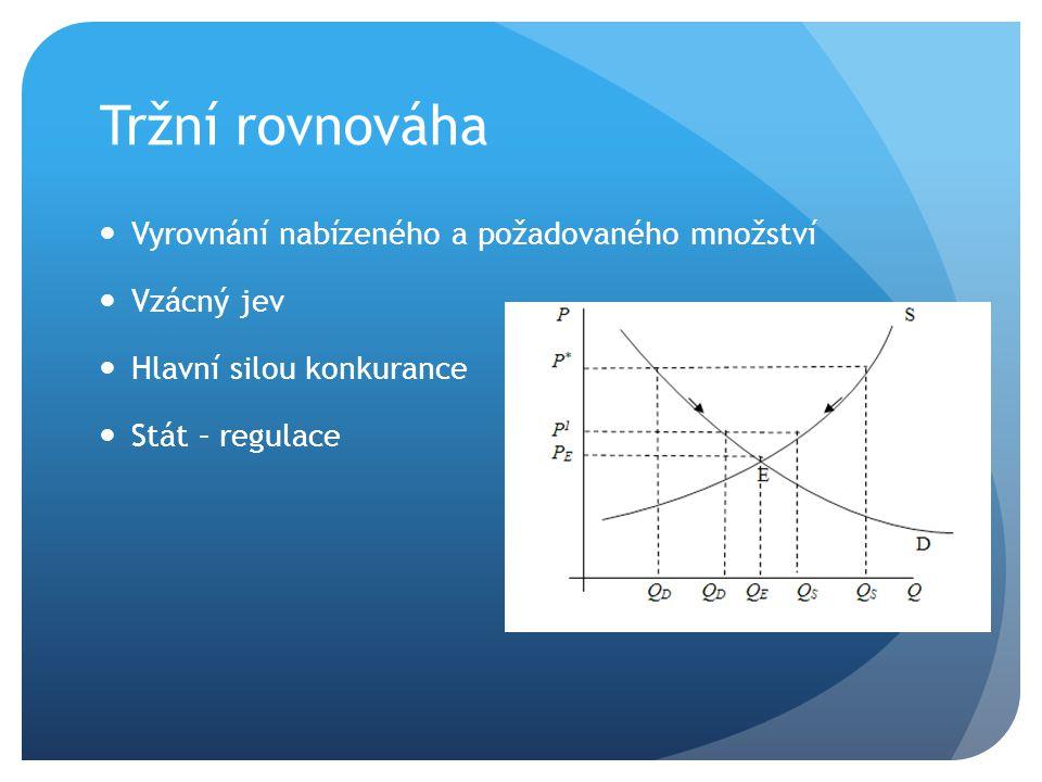 Tržní rovnováha Vyrovnání nabízeného a požadovaného množství