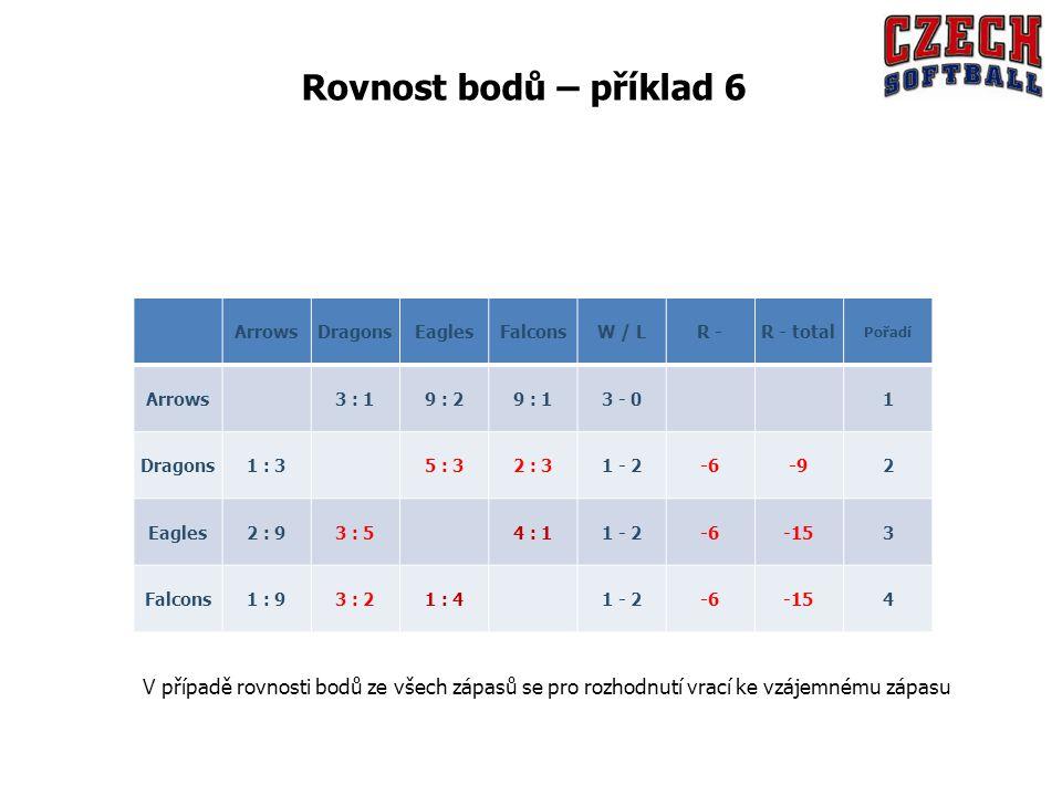 Rovnost bodů – příklad 6 Arrows. Dragons. Eagles. Falcons. W / L. R - R - total. Pořadí. 3 : 1.