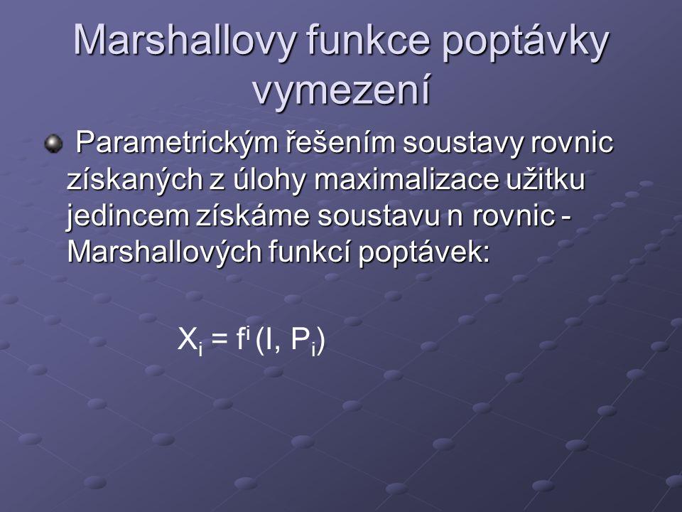 Marshallovy funkce poptávky vymezení