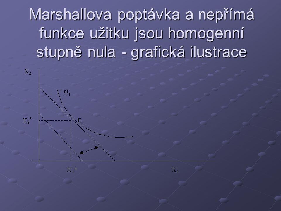 Marshallova poptávka a nepřímá funkce užitku jsou homogenní stupně nula - grafická ilustrace