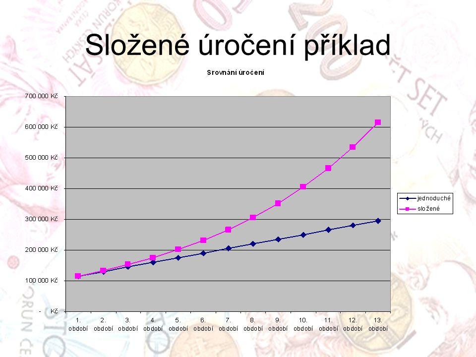Složené úročení příklad