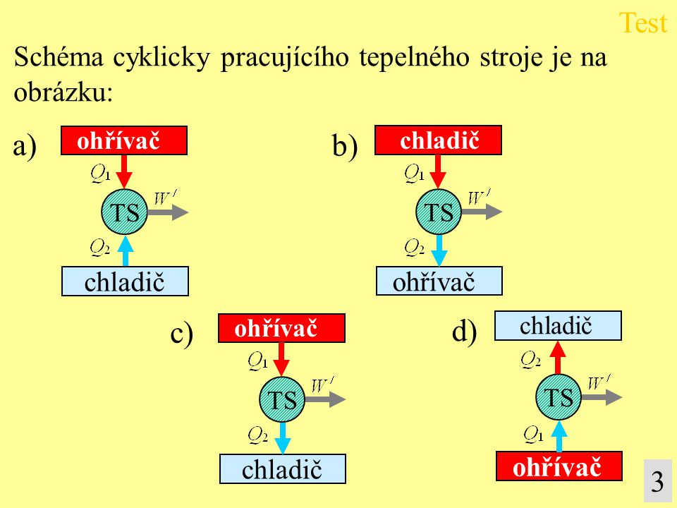 a) b) c) d) Test 3 Schéma cyklicky pracujícího tepelného stroje je na