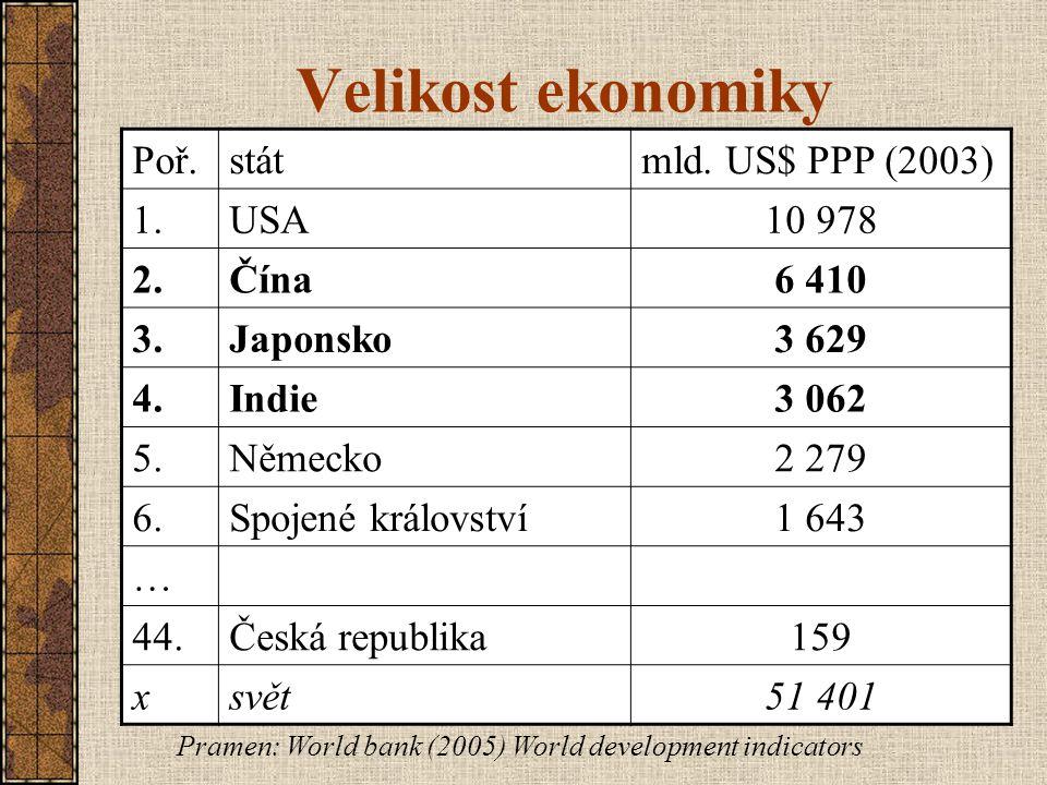 Velikost ekonomiky Poř. stát mld. US$ PPP (2003) 1. USA 10 978 2. Čína