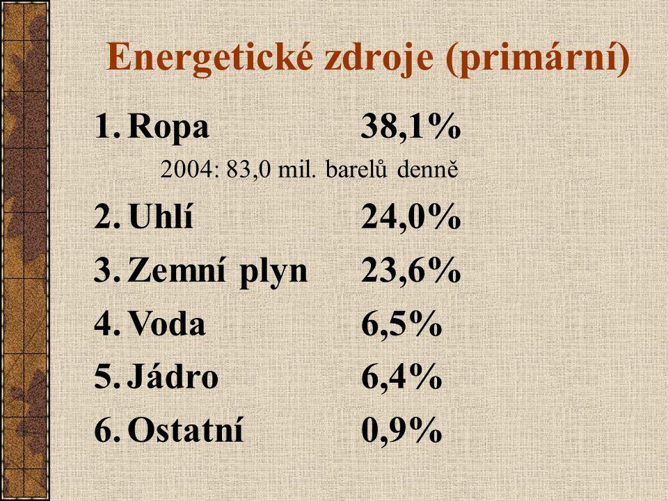 Energetické zdroje (primární)