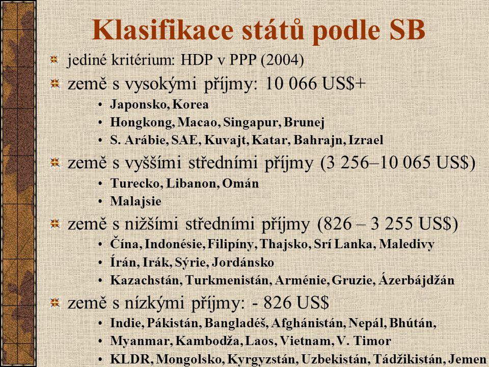 Klasifikace států podle SB