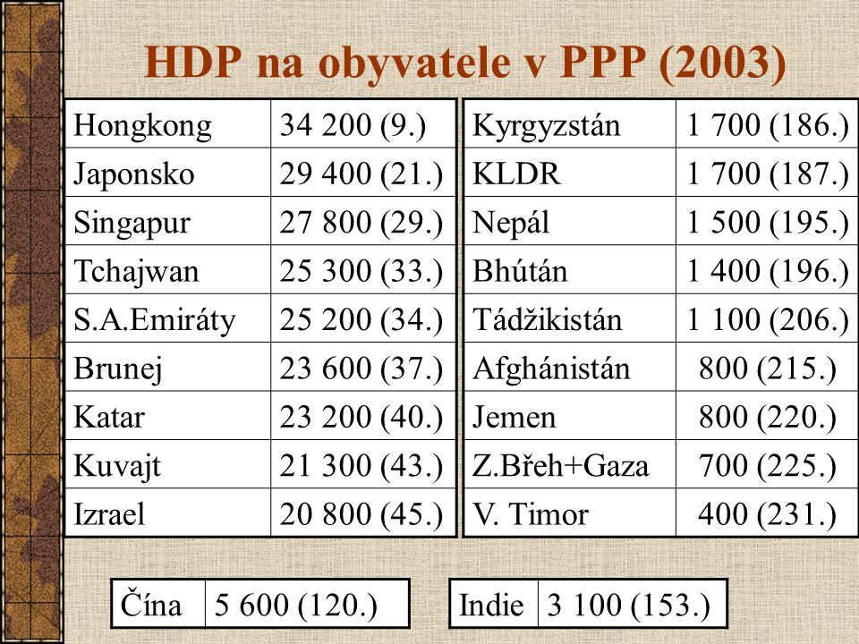 HDP na obyvatele v PPP (2003)